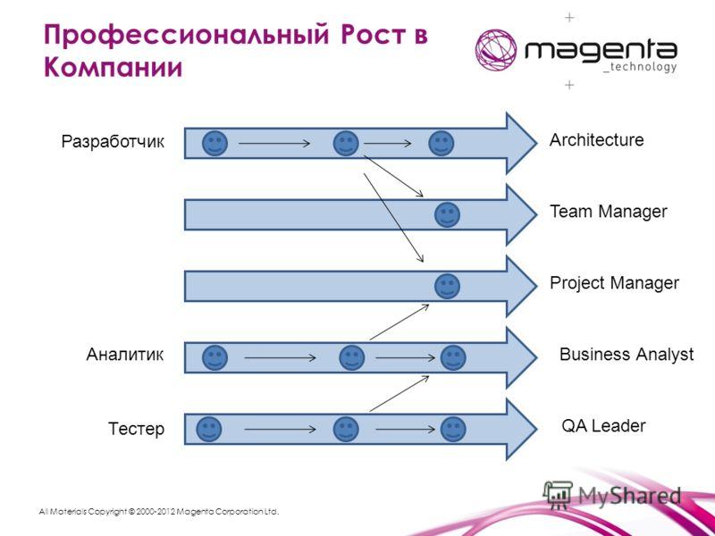 All Materials Copyright © 2000-2012 Magenta Corporation Ltd. Профессиональный Рост в Компании Разработчик Team Manager Architecture Project Manager Business Analyst QA Leader Тестер Аналитик