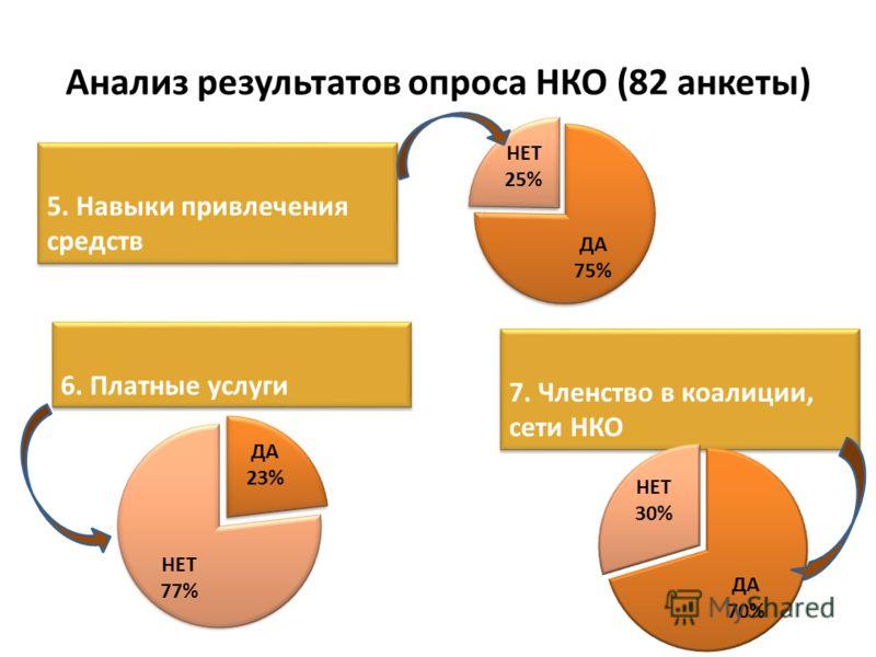 Анализ результатов опроса НКО (82 анкеты) 5. Навыки привлечения средств 6. Платные услуги 7. Членство в коалиции, сети НКО