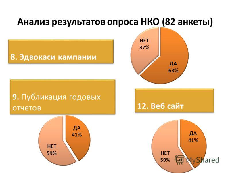 Анализ результатов опроса НКО (82 анкеты) 8. Эдвокаси кампании 9. Публикация годовых отчетов 12. Веб сайт