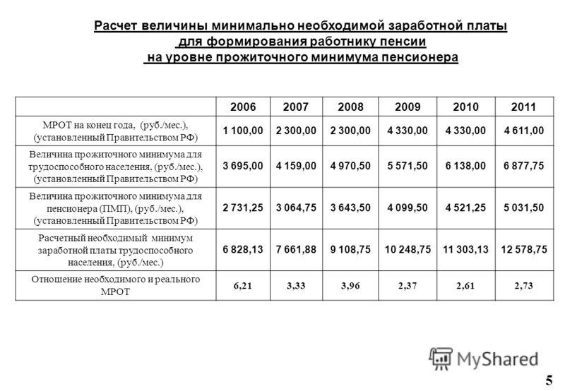 Расчет величины минимально необходимой заработной платы для формирования работнику пенсии на уровне прожиточного минимума пенсионера 5 200620072008200920102011 МРОТ на конец года, (руб./мес.), (установленный Правительством РФ) 1 100,002 300,00 4 330,