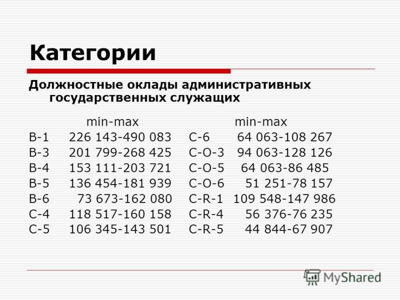 Категории Должностные оклады административных государственных служащих min-max min-max B-1 226 143-490 083C-6 64 063-108 267 B-3201 799-268 425C-O-3 94 063-128 126 B-4153 111-203 721C-O-5 64 063-86 485 B-5136 454-181 939C-O-6 51 251-78 157 B-6 73 673