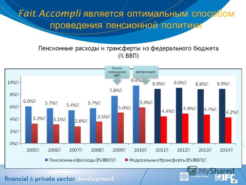 Fait Accompli является оптимальным способом проведения пенсионной политики 16 Пенсионные расходы и трансферты из федерального бюджета (% ВВП) Резкое сокращение ВВП валоризация