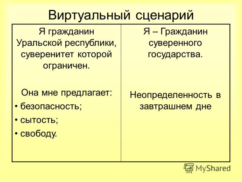 Виртуальный сценарий Я гражданин Уральской республики, суверенитет которой ограничен. Она мне предлагает: безопасность; сытость; свободу. Я – Гражданин суверенного государства. Неопределенность в завтрашнем дне