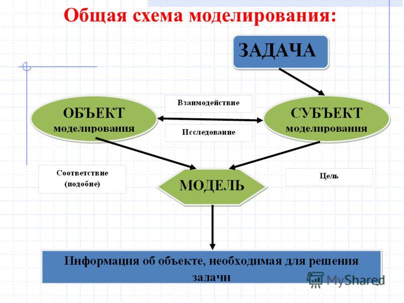 9 Общая схема моделирования: