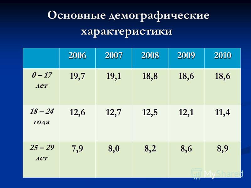 Основные демографические характеристики Основные демографические характеристики 20062007200820092010 0 – 17 лет19,719,118,818,618,6 18 – 24 года12,612,712,512,111,4 25 – 29 лет7,98,08,28,68,9