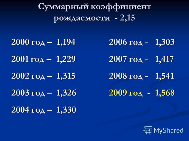 Суммарный коэффициент рождаемости - 2,15 2000 год – 1,194 2001 год – 1,229 2002 год – 1,315 2003 год – 1,326 2004 год – 1,330 2006 год - 1,303 2007 год - 1,417 2008 год - 1,541 2009 год - 1,568