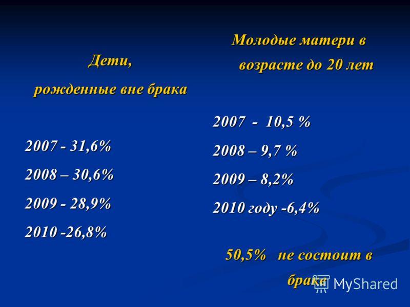 Дети, рожденные вне брака 2007 - 31,6% 2008 – 30,6% 2009 - 28,9% 2010 -26,8% Молодые матери в возрасте до 20 лет 2007 - 10,5 % 2008 – 9,7 % 2009 – 8,2% 2010 году -6,4% 50,5% не состоит в браке