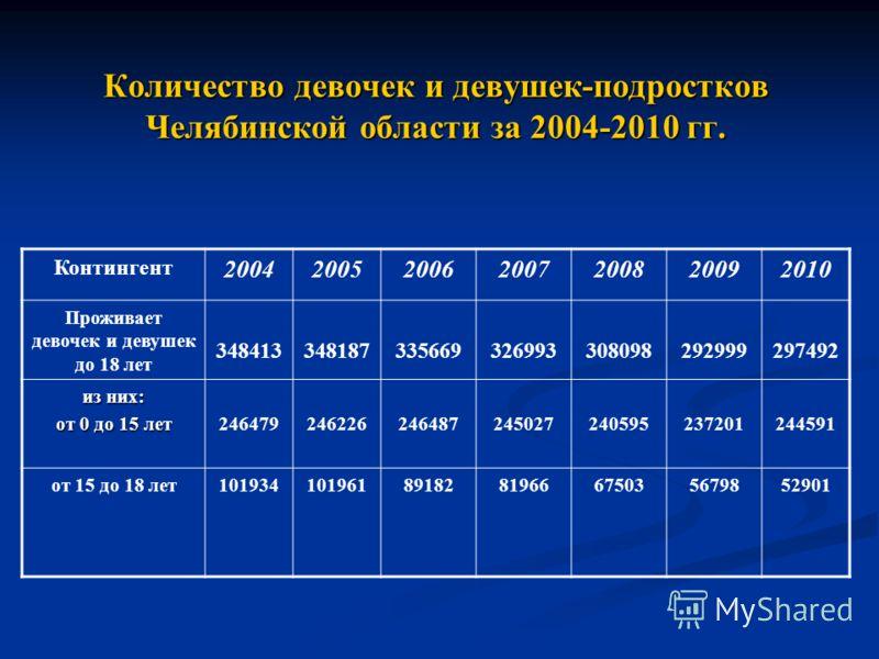 Количество девочек и девушек-подростков Челябинской области за 2004-2010 гг. Контингент 2004200520062007200820092010 Проживает девочек и девушек до 18 лет 348413348187335669326993308098292999297492 из них: от 0 до 15 лет 24647924622624648724502724059