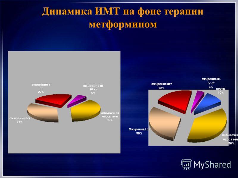 Динамика ИМТ на фоне терапии метформином