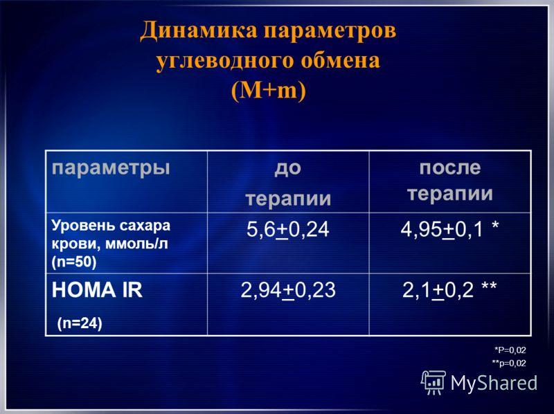 Динамика параметров углеводного обмена (М+m) параметрыдо терапии после терапии Уровень сахара крови, ммоль/л (n=50) 5,6+0,244,95+0,1 * HOMA IR (n=24) 2,94+0,232,1+0,2 ** *Р=0,02 **р=0,02