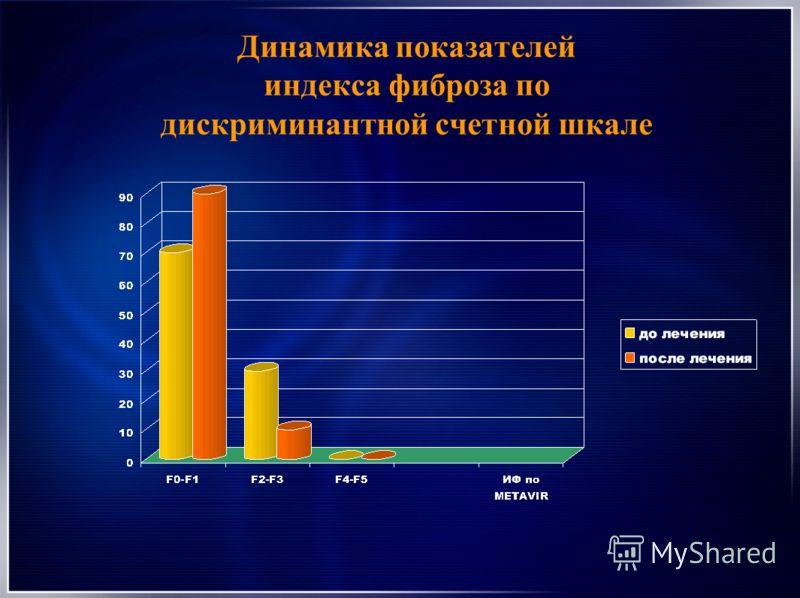 Динамика показателей индекса фиброза по дискриминантной счетной шкале