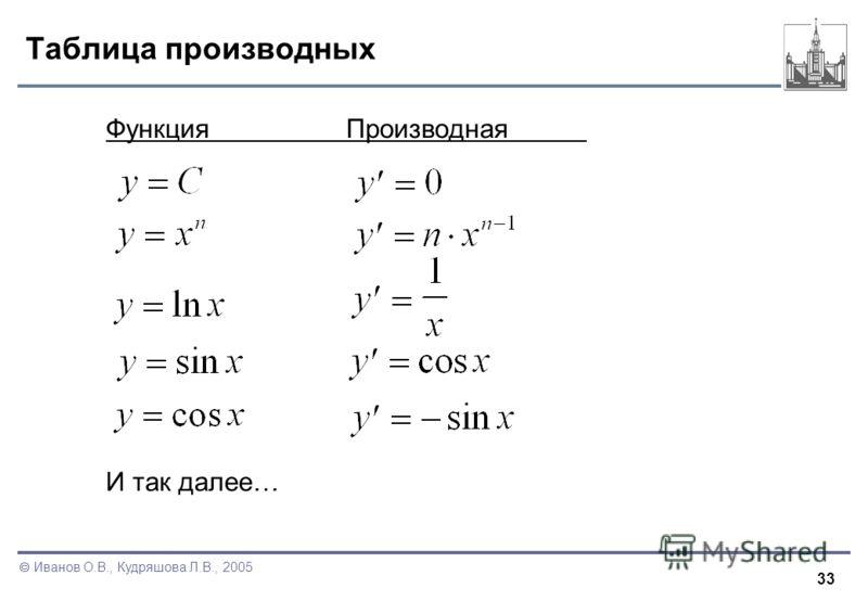 33 Иванов О.В., Кудряшова Л.В., 2005 Таблица производных ФункцияПроизводная И так далее…