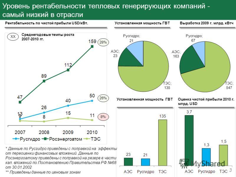 Уровень рентабельности тепловых генерирующих компаний - самый низкий в отрасли 3 Рентабельность по чистой прибыли USD/кВт. Среднегодовые темпы роста 2007-2010 гг. 28% 26% 8% XX * Данные по Русгидро приведены с поправкой на эффекты от переоценки финан