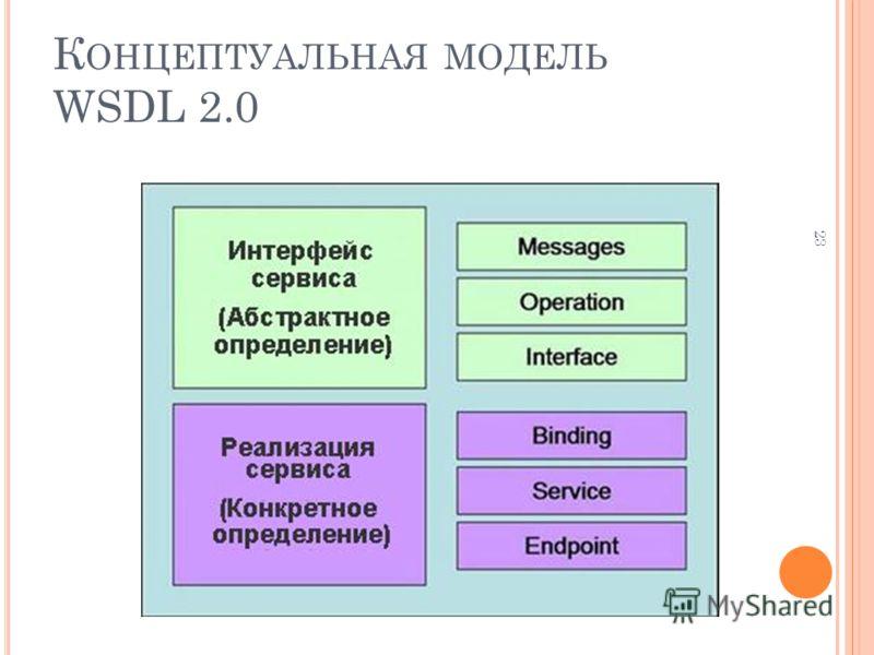 23 К ОНЦЕПТУАЛЬНАЯ МОДЕЛЬ WSDL 2.0