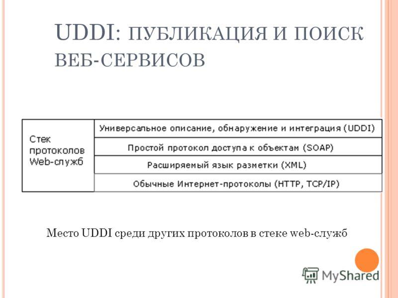 27 UDDI: ПУБЛИКАЦИЯ И ПОИСК ВЕБ - СЕРВИСОВ Место UDDI среди других протоколов в стеке web-служб