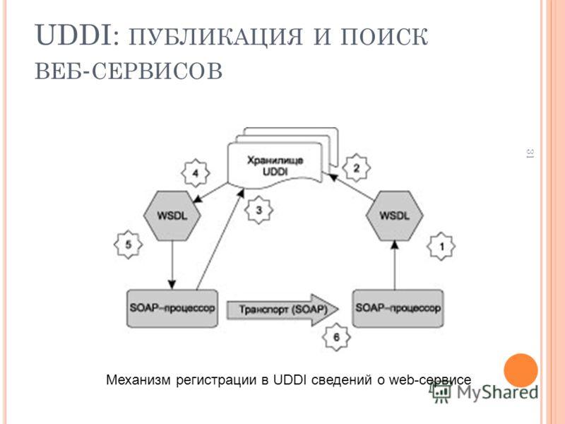 31 UDDI: ПУБЛИКАЦИЯ И ПОИСК ВЕБ - СЕРВИСОВ Механизм регистрации в UDDI сведений о web-сервисе