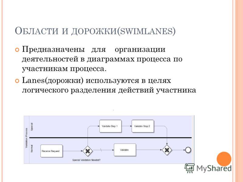 О БЛАСТИ И ДОРОЖКИ ( SWIMLANES ) Предназначены для организации деятельностей в диаграммах процесса по участникам процесса. Lanes(дорожки) используются в целях логического разделения действий участника