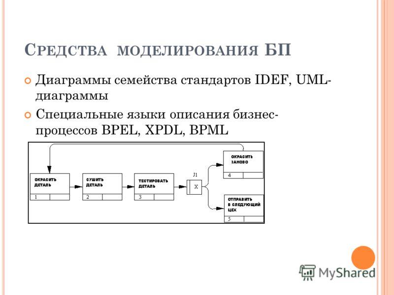 С РЕДСТВА МОДЕЛИРОВАНИЯ БП Диаграммы семейства стандартов IDEF, UML- диаграммы Специальные языки описания бизнес- процессов BPEL, XPDL, BPML