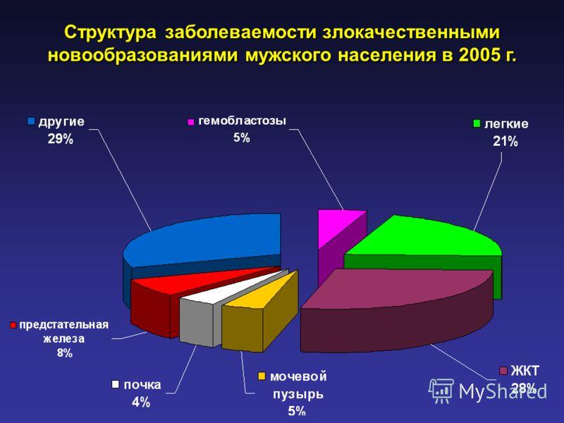 Структура заболеваемости злокачественными новообразованиями мужского населения в 2005 г.