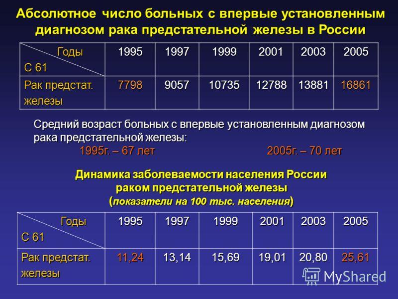 Абсолютное число больных с впервые установленным диагнозом рака предстательной железы в России Годы Годы С 61 199519971999200120032005 Рак предстат. железы7798905710735127881388116861 Годы Годы С 61 199519971999200120032005 Рак предстат. железы11,241