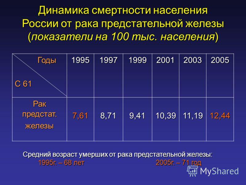 Динамика смертности населения России от рака предстательной железы (показатели на 100 тыс. населения) Годы Годы С 61 199519971999200120032005 Рак предстат. железы7,618,719,4110,3911,1912,44 Средний возраст умерших от рака предстательной железы: 1995г