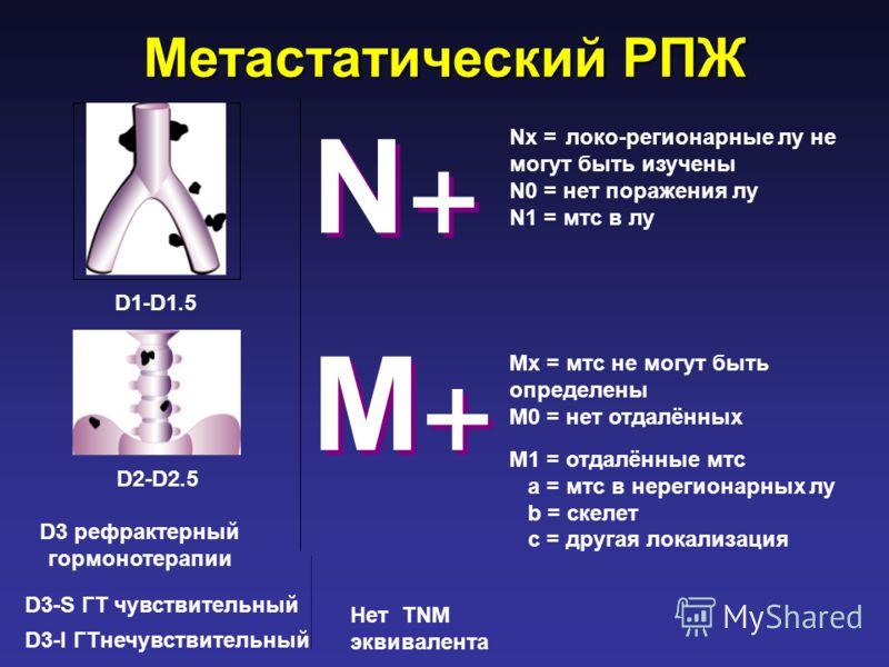 Метастатический РПЖ Nx =локо-регионарные лу не могут быть изучены N0 = нет поражения лу N1 = мтс в лу D3 рефрактерный гормонотерапии D1-D1.5 D2-D2.5 D3-S ГТ чувствительный D3-I ГТнечувствительный Нет TNM эквивалента N+N+ N+N+ M+M+ M+M+ Mx = мтс не мо