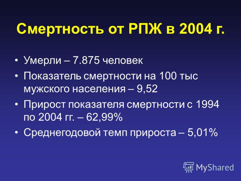 Смертность от РПЖ в 2004 г. Умерли – 7.875 человек Показатель смертности на 100 тыс мужского населения – 9,52 Прирост показателя смертности с 1994 по 2004 гг. – 62,99% Среднегодовой темп прироста – 5,01%