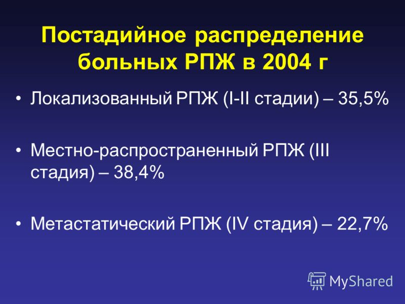 Постадийное распределение больных РПЖ в 2004 г Локализованный РПЖ (I-II стадии) – 35,5% Местно-распространенный РПЖ (III стадия) – 38,4% Метастатический РПЖ (IV стадия) – 22,7%