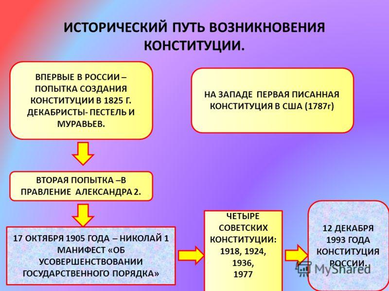 ИСТОРИЧЕСКИЙ ПУТЬ ВОЗНИКНОВЕНИЯ КОНСТИТУЦИИ. ВПЕРВЫЕ В РОССИИ – ПОПЫТКА СОЗДАНИЯ КОНСТИТУЦИИ В 1825 Г. ДЕКАБРИСТЫ- ПЕСТЕЛЬ И МУРАВЬЕВ. НА ЗАПАДЕ ПЕРВАЯ ПИСАННАЯ КОНСТИТУЦИЯ В США (1787г) ВТОРАЯ ПОПЫТКА –В ПРАВЛЕНИЕ АЛЕКСАНДРА 2. 17 ОКТЯБРЯ 1905 ГОДА