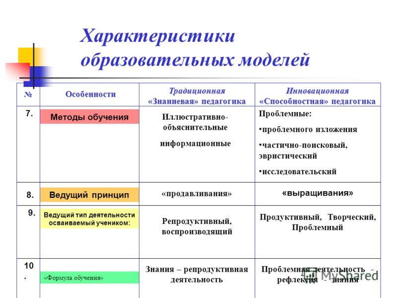 Сравнительные особенности традиционной и деятельностной педагогики 1. Цель Формирование знаний, умений и навыков Развитие личности 2. Интегральная характеристика «Школа памяти» «Школа развития» 3. Преобладающий тип и характер взаимоотношений Субъект