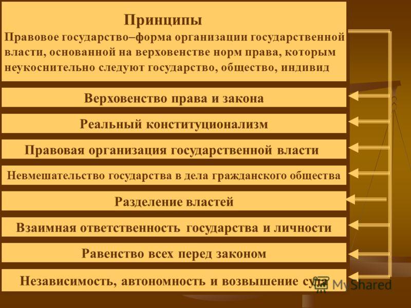 Принципы Правовое государство–форма организации государственной власти, основанной на верховенстве норм права, которым неукоснительно следуют государство, общество, индивид Верховенство права и закона Реальный конституционализм Правовая организация г