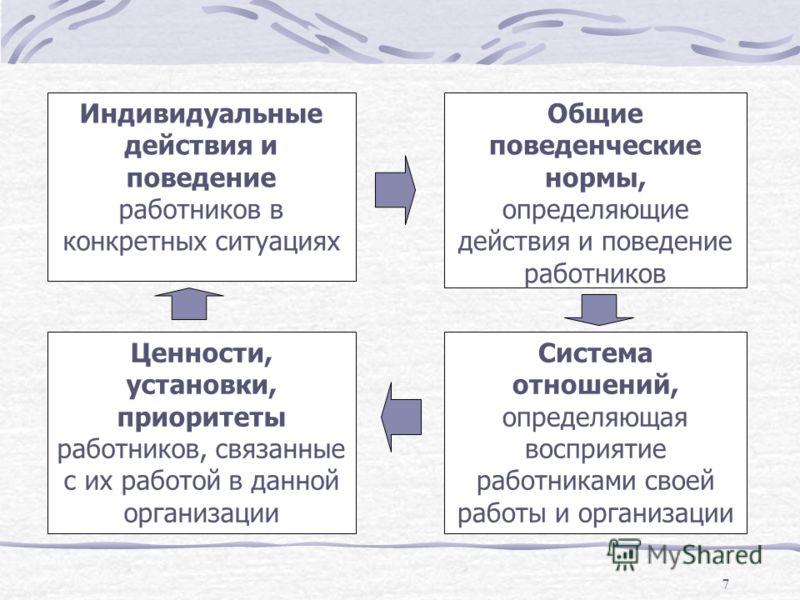 7 Индивидуальные действия и поведение работников в конкретных ситуациях Общие поведенческие нормы, определяющие действия и поведение работников Система отношений, определяющая восприятие работниками своей работы и организации Ценности, установки, при