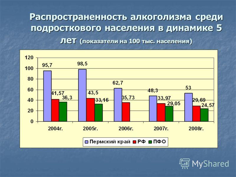 Распространенность алкоголизма среди подросткового населения в динамике 5 лет (показатели на 100 тыс. населения)
