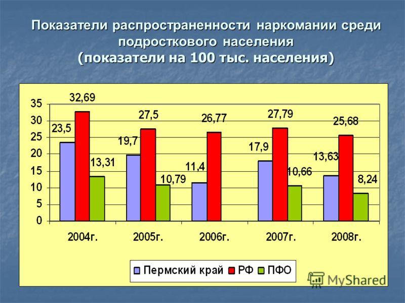 Показатели распространенности наркомании среди подросткового населения (показатели на 100 тыс. населения)