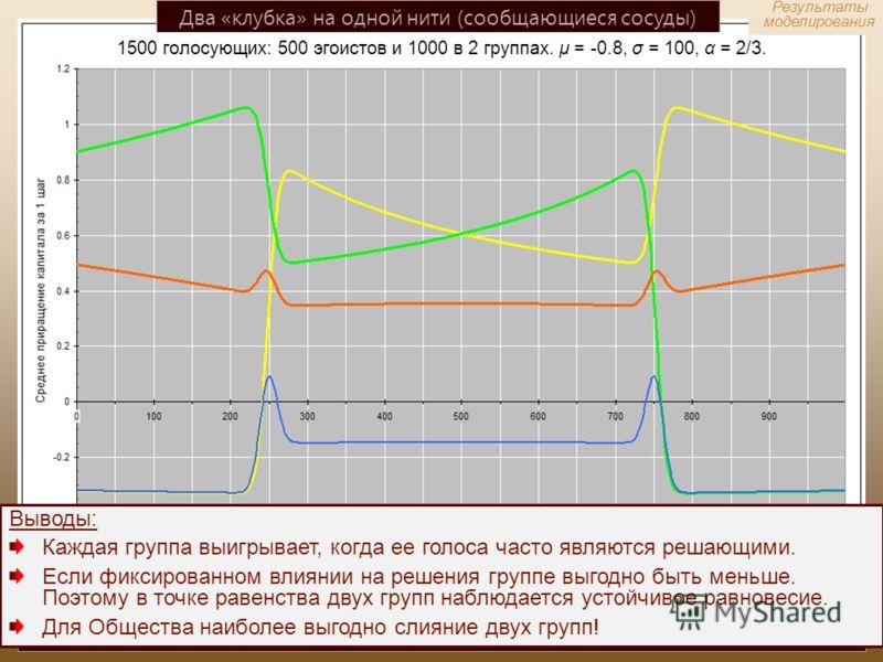 Два «клубка» на одной нити (сообщающиеся сосуды) 1500 голосующих: 500 эгоистов и 1000 в 2 группах. μ = -0.8, σ = 100, α = 2/3. Ожидаемые приращения капитала Группы 1, Группы 2, эгоистов и всего Общества за 1 шаг в зависимости от размера Группы 1. Выв