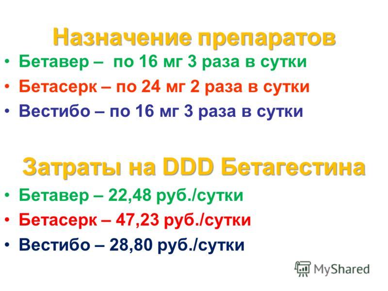 Назначение препаратов Бетавер – по 16 мг 3 раза в сутки Бетасерк – по 24 мг 2 раза в сутки Вестибо – по 16 мг 3 раза в сутки Затраты на DDD Бетагестина Бетавер – 22,48 руб./сутки Бетасерк – 47,23 руб./сутки Вестибо – 28,80 руб./сутки