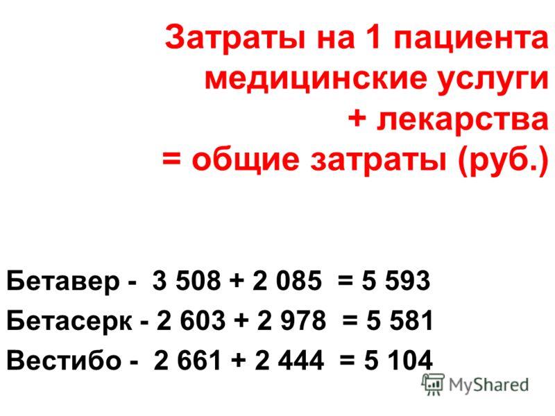 Затраты на 1 пациента медицинские услуги + лекарства = общие затраты (руб.) Бетавер - 3 508 + 2 085 = 5 593 Бетасерк - 2 603 + 2 978 = 5 581 Вестибо - 2 661 + 2 444 = 5 104