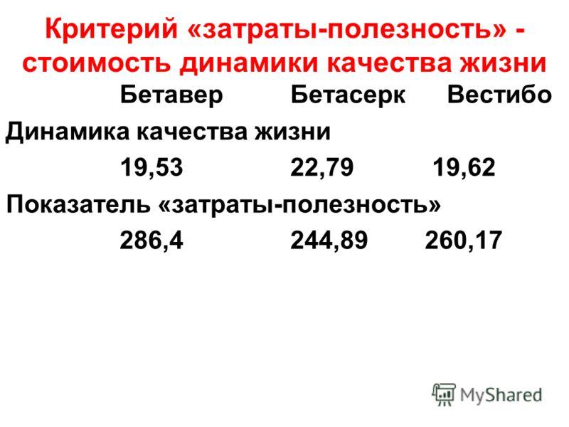Критерий «затраты-полезность» - стоимость динамики качества жизни Бетавер Бетасерк Вестибо Динамика качества жизни 19,53 22,79 19,62 Показатель «затраты-полезность» 286,4 244,89 260,17