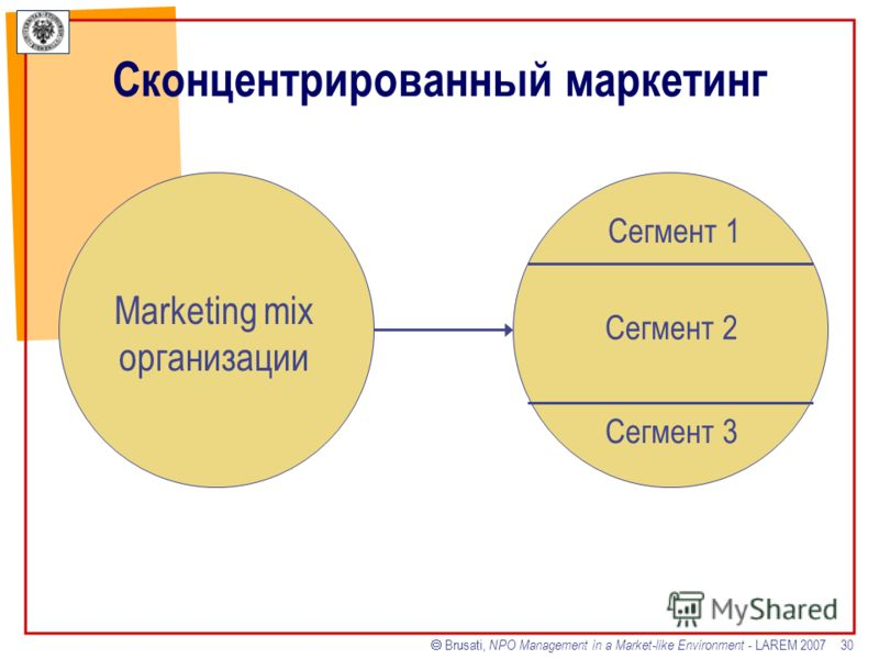 Brusati, NPO Management in a Market-like Environment - LAREM 2007 30 Сконцентрированный маркетинг Marketing mix организации Сегмент 1 Сегмент 2 Сегмент 3