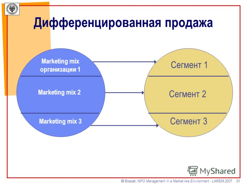 Brusati, NPO Management in a Market-like Environment - LAREM 2007 31 Дифференцированная продажа Marketing mix организации 1 Marketing mix 2 Marketing mix 3 Сегмент 1 Сегмент 2 Сегмент 3