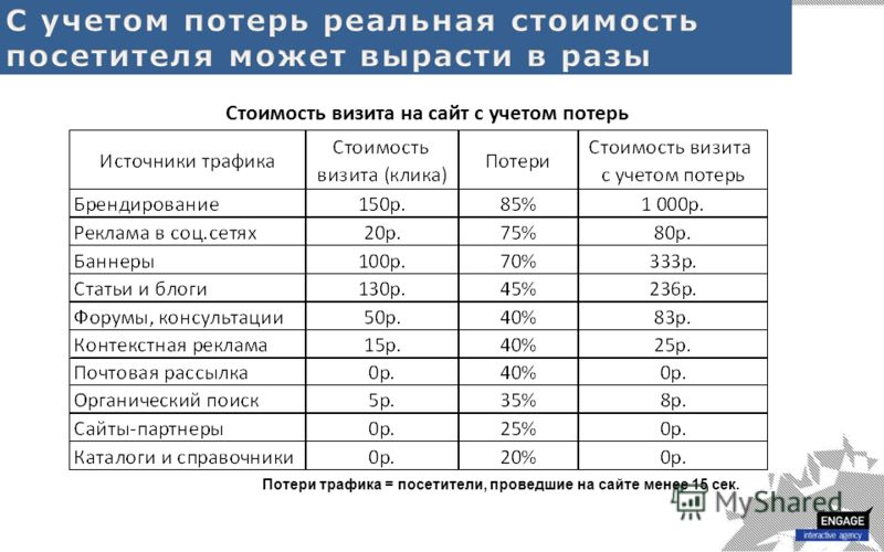Стоимость визита на сайт с учетом потерь Потери трафика = посетители, проведшие на сайте менее 15 сек.