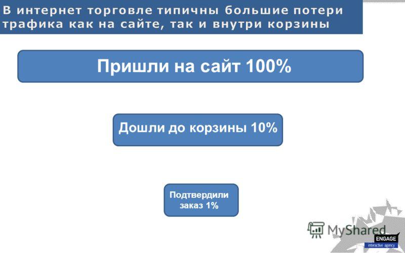 Пришли на сайт 100% Дошли до корзины 10% Подтвердили заказ 1%