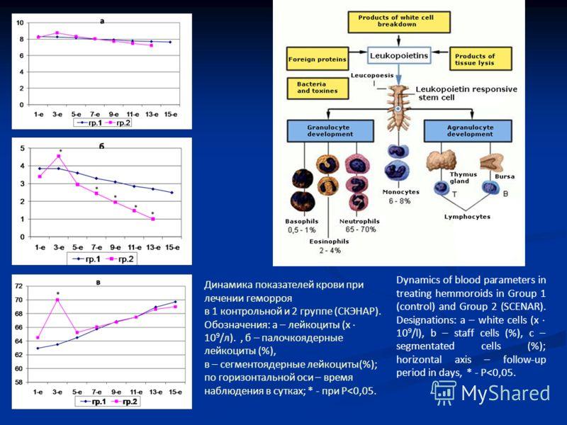 Динамика показателей крови при лечении геморроя в 1 контрольной и 2 группе (СКЭНАР). Обозначения: а – лейкоциты (х 10 9 /л)., б – палочкоядерные лейкоциты (%), в – сегментоядерные лейкоциты(%); по горизонтальной оси – время наблюдения в сутках; * - п