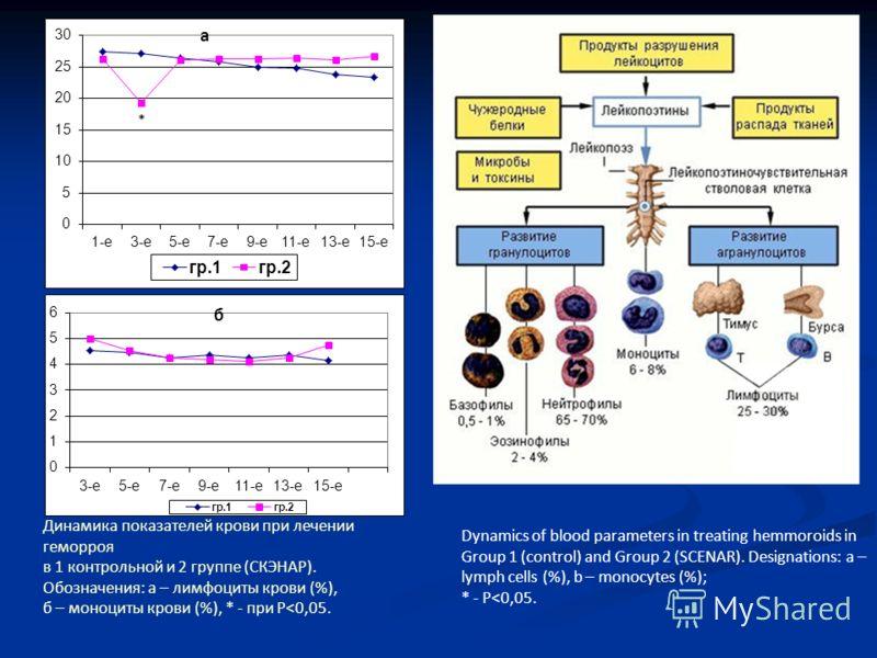 Динамика показателей крови при лечении геморроя в 1 контрольной и 2 группе (СКЭНАР). Обозначения: а – лимфоциты крови (%), б – моноциты крови (%), * - при Р