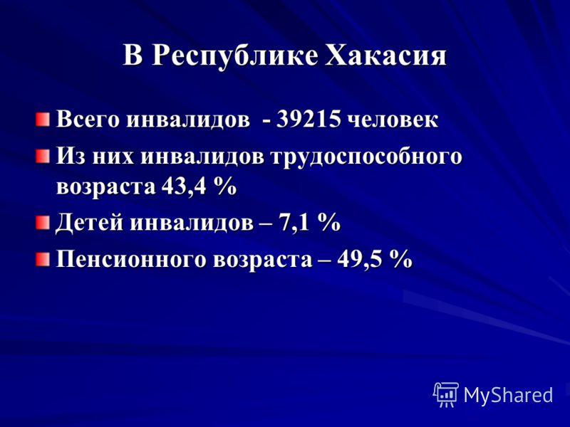 В Республике Хакасия Всего инвалидов - 39215 человек Из них инвалидов трудоспособного возраста 43,4 % Детей инвалидов – 7,1 % Пенсионного возраста – 49,5 %
