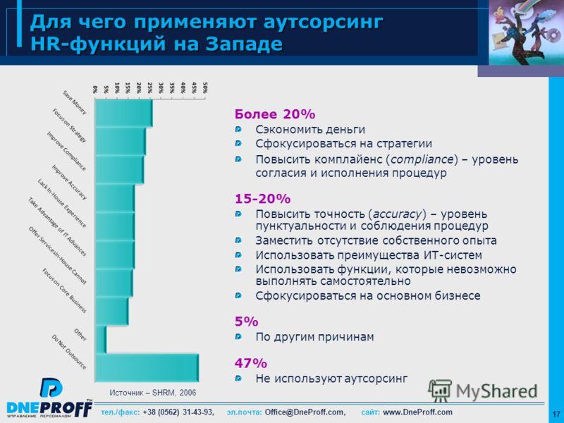 тел./факс: +38 (0562) 31-43-93, эл.почта: Office@DneProff.com, сайт: www.DneProff.com 17 Для чего применяют аутсорсинг HR-функций на Западе Более 20% Сэкономить деньги Сфокусироваться на стратегии Повысить комплайенс (compliance) – уровень согласия и