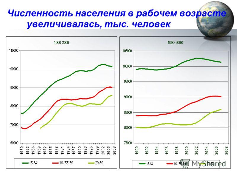 Численность населения в рабочем возрасте увеличивалась, тыс. человек