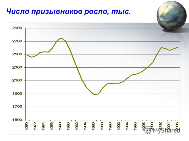 Число призывников росло, тыс.