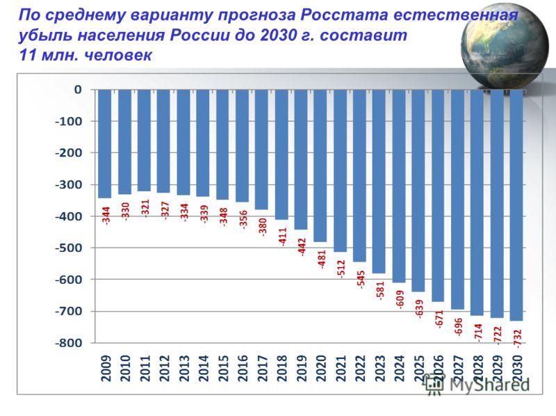 По среднему варианту прогноза Росстата естественная убыль населения России до 2030 г. составит 11 млн. человек