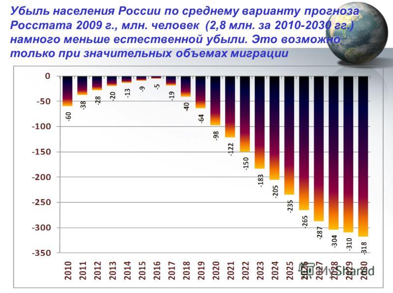 Убыль населения России по среднему варианту прогноза Росстата 2009 г., млн. человек (2,8 млн. за 2010-2030 гг.) намного меньше естественной убыли. Это возможно только при значительных объемах миграции